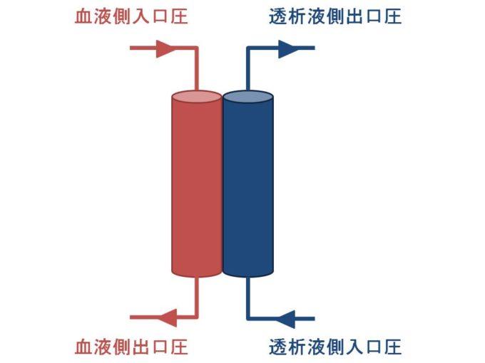 TMP(膜間圧力差) の計算方法【全部で3種類あります】
