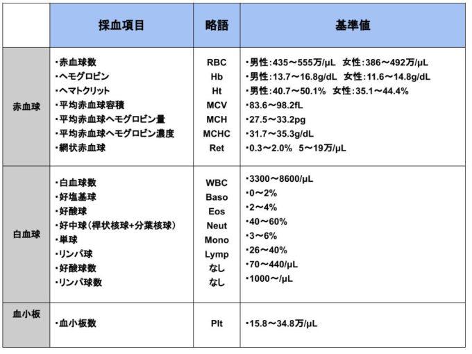 【血液検査】血算とは?血算5種の項目・種類・意味・基準値について