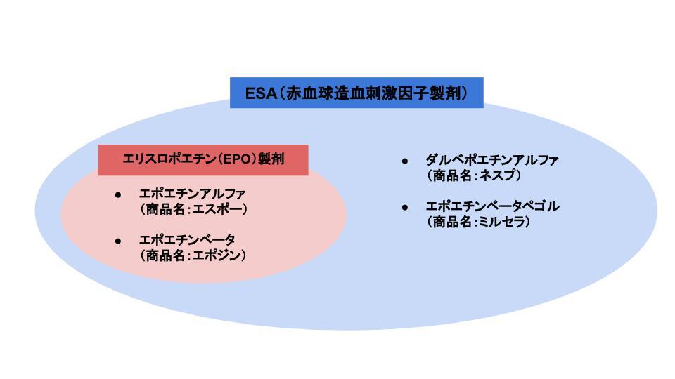エリスロポエチン製剤とESAの関係