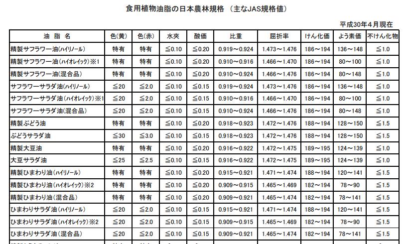 食用植物油脂の日本農林規格(主なJAS規格値)