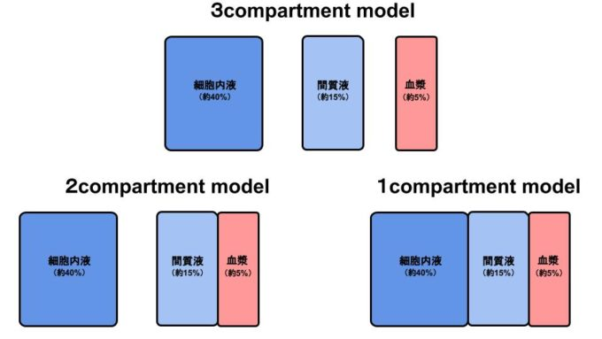 compartmentmodel