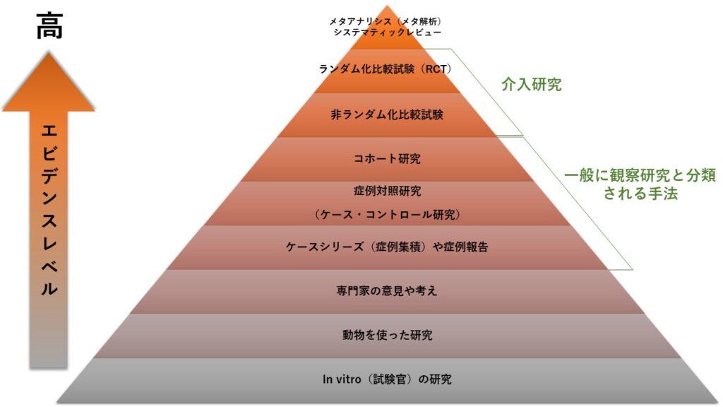 エビデンスレベルの図