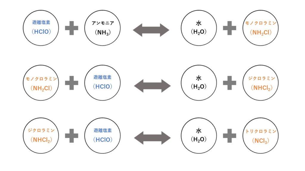 遊離残留塩素と結合残留塩素の関係