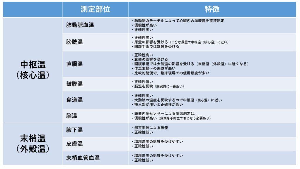 体温の種類(中枢温と末梢温)