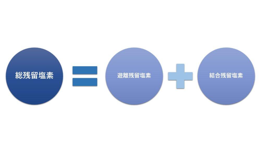 総残留塩素=遊離残留塩素+結合残留塩素