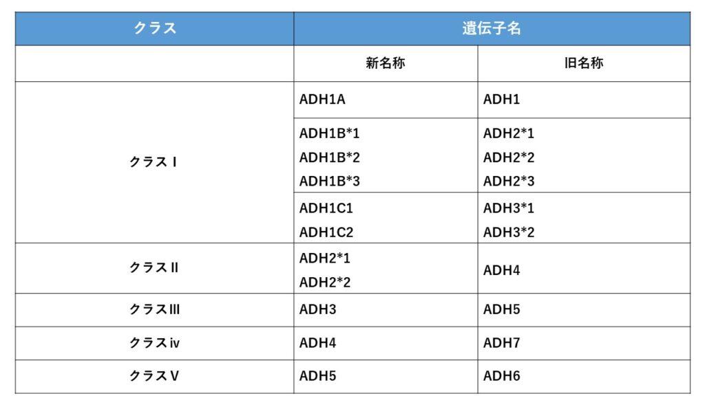 ADH(アルコール脱水素酵素)の新名称と旧名称