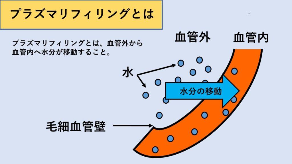 プラズマリフィリングの図